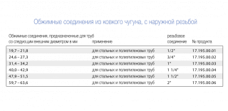 Соединитель наружный AK 1-1/4 дюйма, GEBO