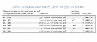 Соединитель внутренний GEBO IK 1-1/2 дюйма