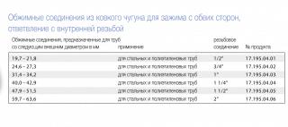 Тройник обжимной GEBO 1-1/4 дюйма TK